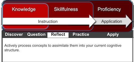 Key Practice 3