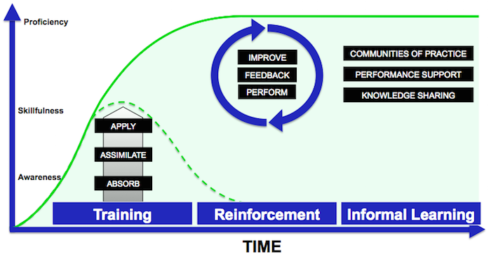 Continuous-Learning-Model